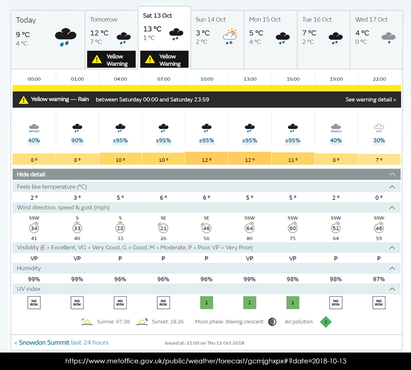 snowdon-weather-forecast